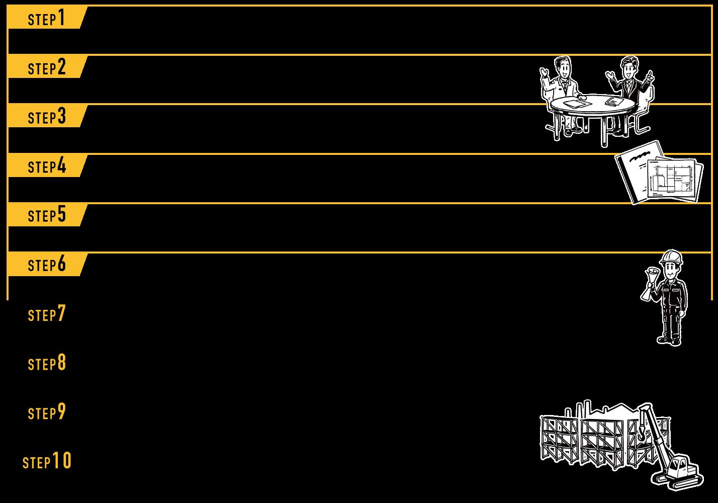 工場建設の流れ