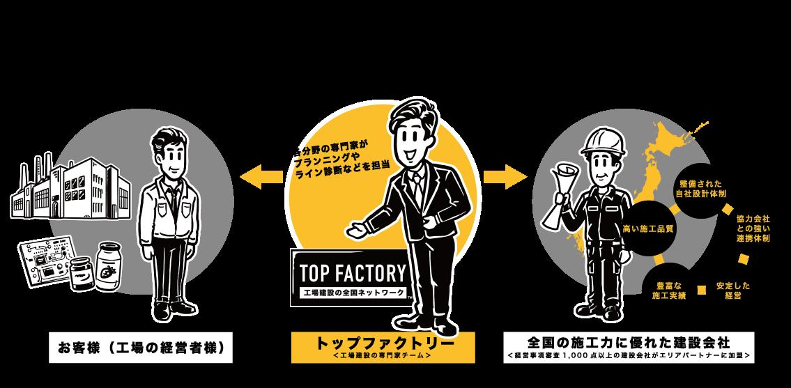 工場建設の体制